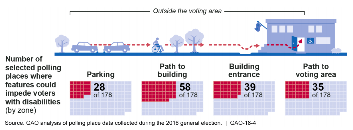 Polling Place Data